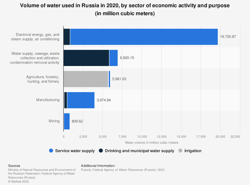 Statistic: Volume of water used in Russia in 2018, by sector of economic activity and purpose (in million cubic meters) | Statista