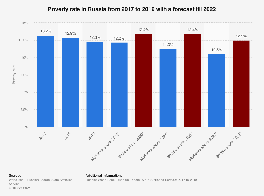Statistic: Poverty rate in Russia from 2017 to 2019 with a forecast till 2022 | Statista