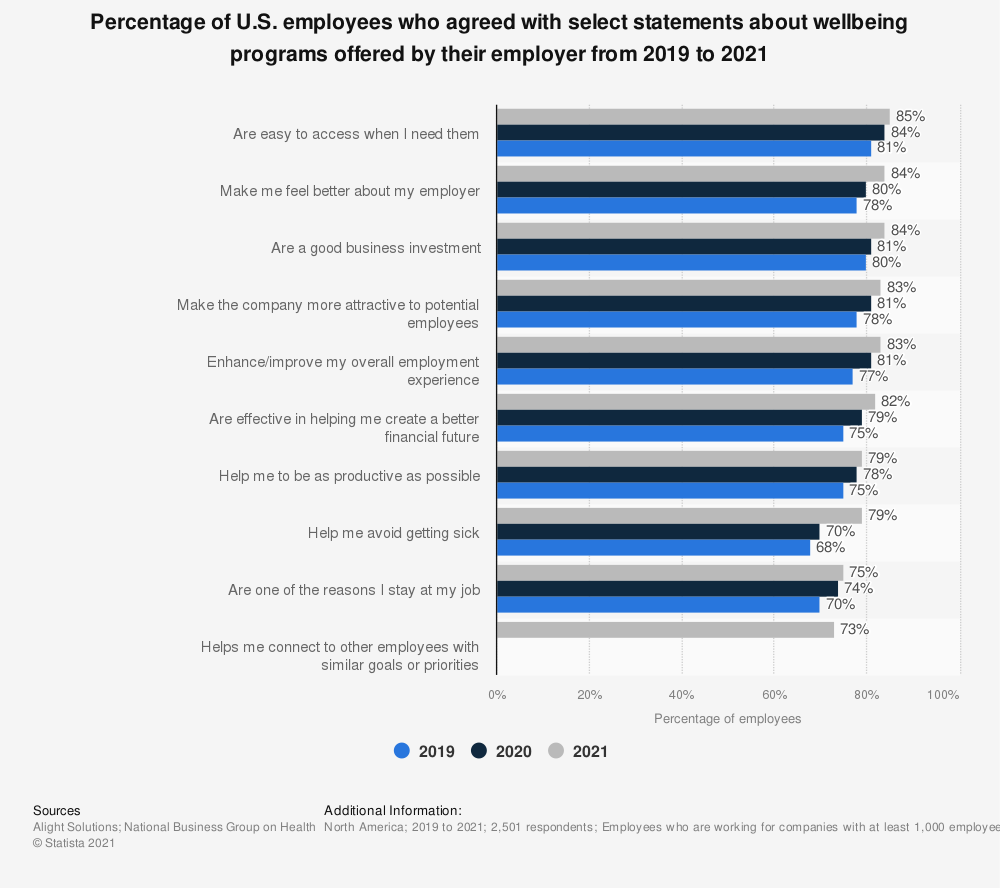 Statistic: Percentage of U.S. employees who agreed with select statements about wellbeing programs offered by their employer in 2019 | Statista