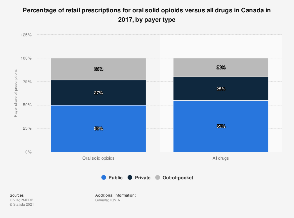 Statistic: Percentage of retail prescriptions for oral solid opioids versus all drugs in Canada in 2017, by payer type | Statista