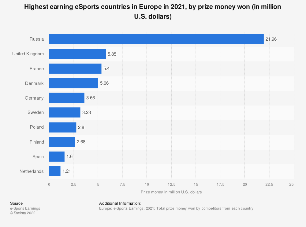 Statistic: Highest earning eSports countries in Europe in 2018, by prize money won (in million U.S. dollars) | Statista