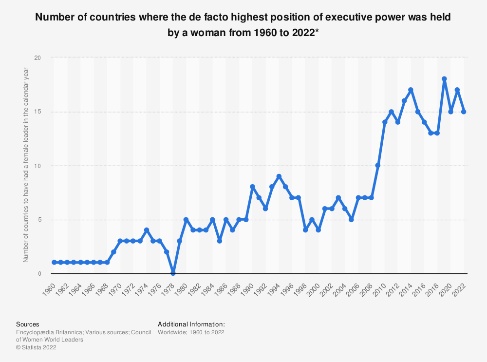 Statistic: Number of countries where the highest position of executive power was held by a woman, in each year from 1960 to 2020* | Statista