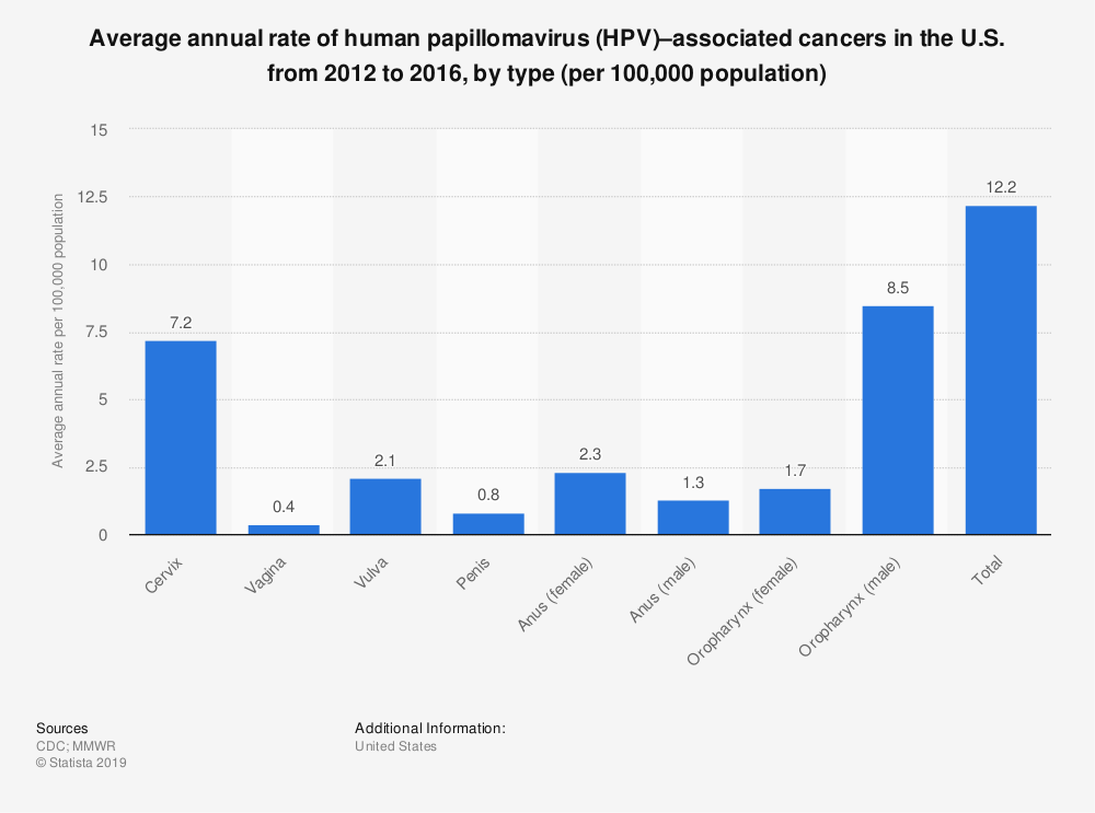 Statistic: Average annual rate of human papillomavirus (HPV)–associated cancers in the U.S. from 2012 to 2016, by type (per 100,000 population)   Statista
