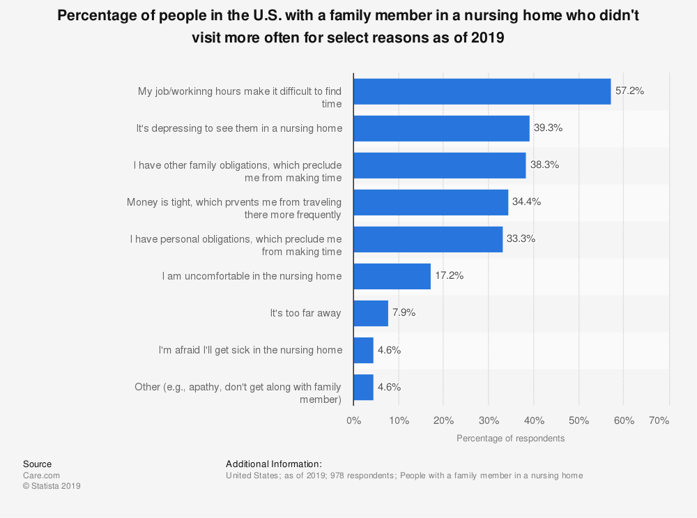 Statistic: Percentage of people in the U.S. with a family member in a nursing home who didn't visit more often for select reasons as of 2019 | Statista