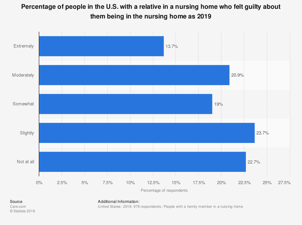 Statistic: Percentage of people in the U.S. with a relative in a nursing home who felt guilty about them being in the nursing home as 2019 | Statista
