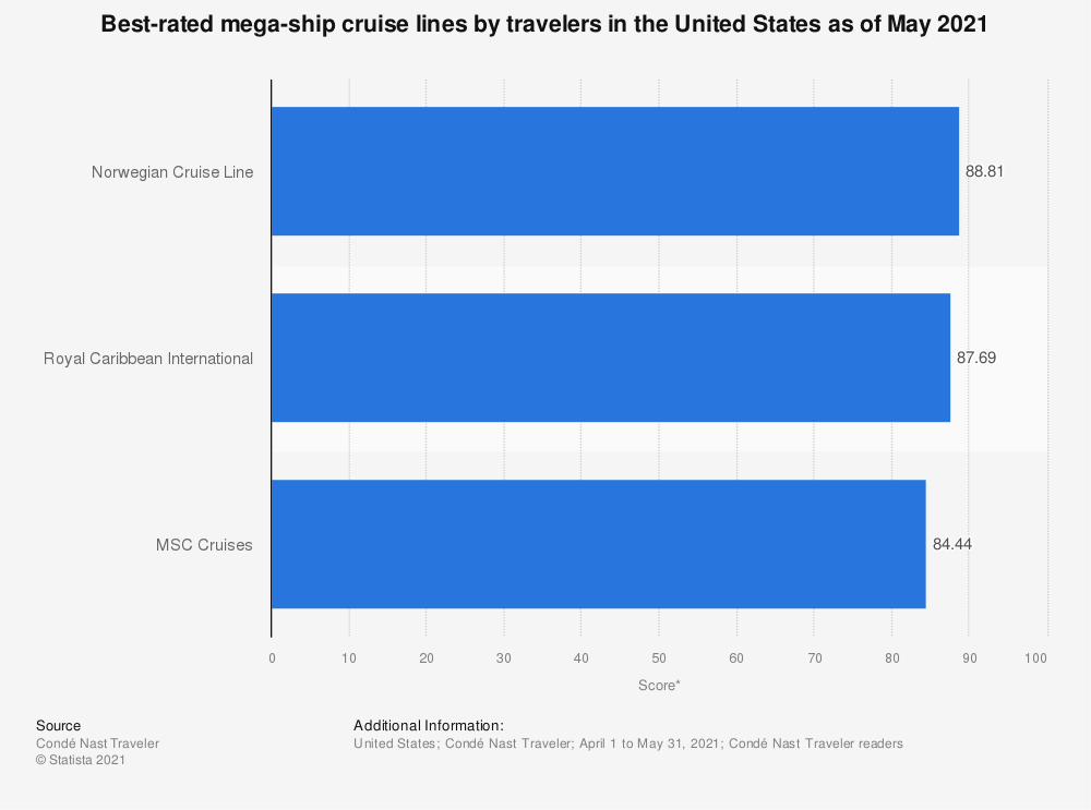Statistic: Best-rated mega-ship cruise lines by travelers in the United States as of October 2020 | Statista