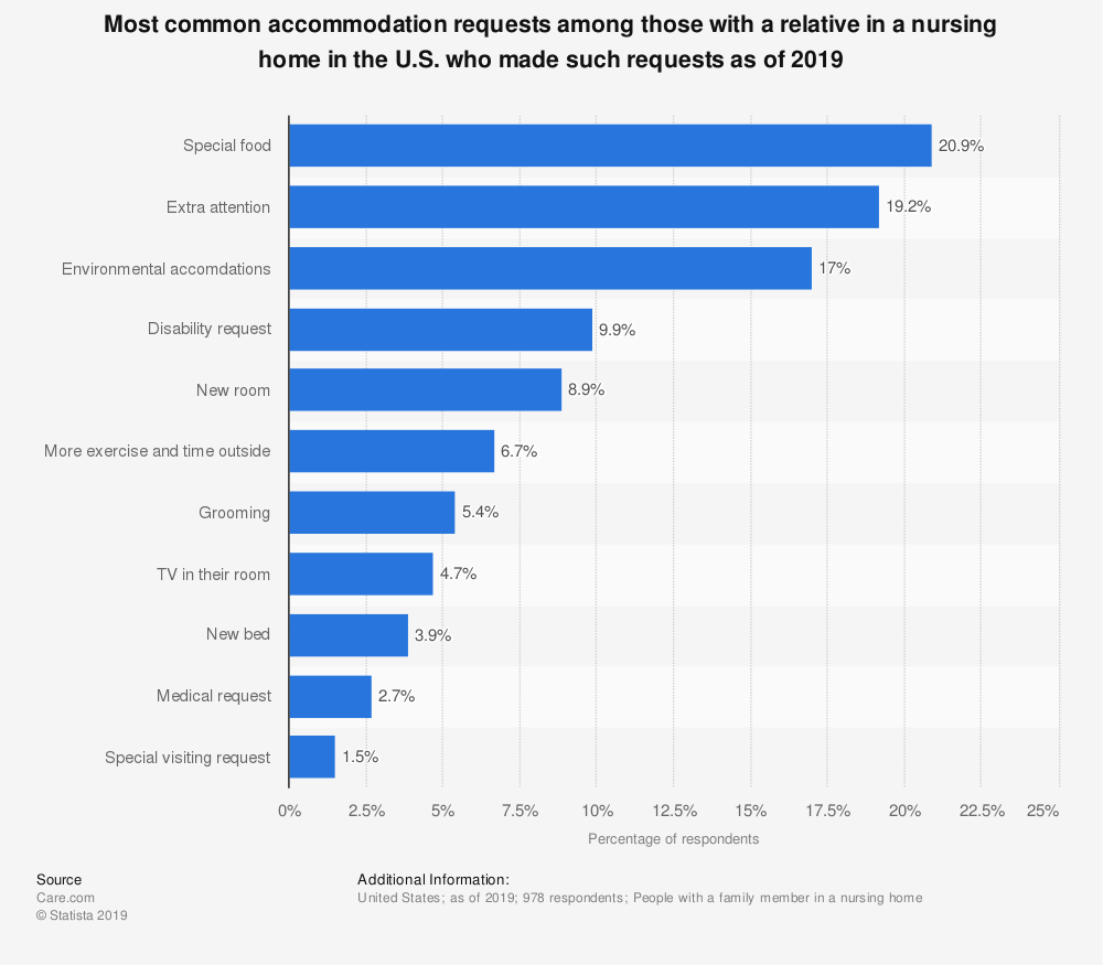 Statistic: Most common accommodation requests among those with a relative in a nursing home in the U.S. who made such requests as of 2019 | Statista