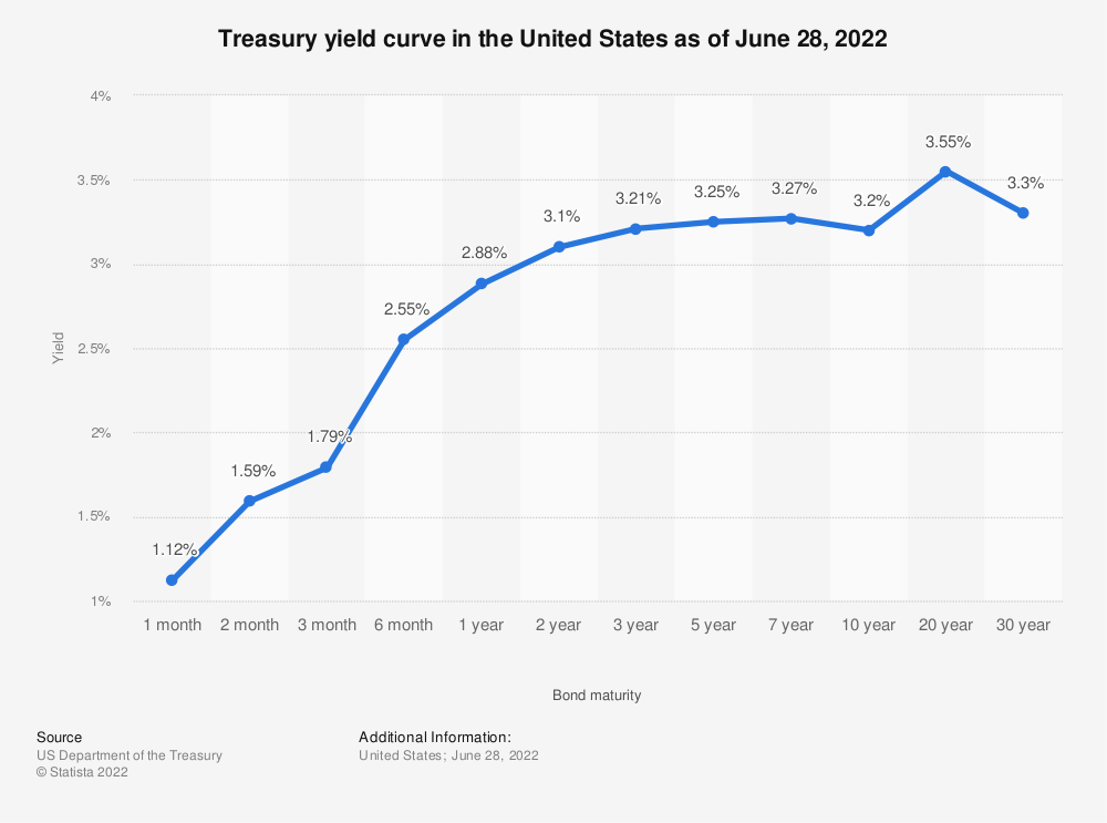 Statistic: Treasury yield curve in the United States as of April 2020 | Statista