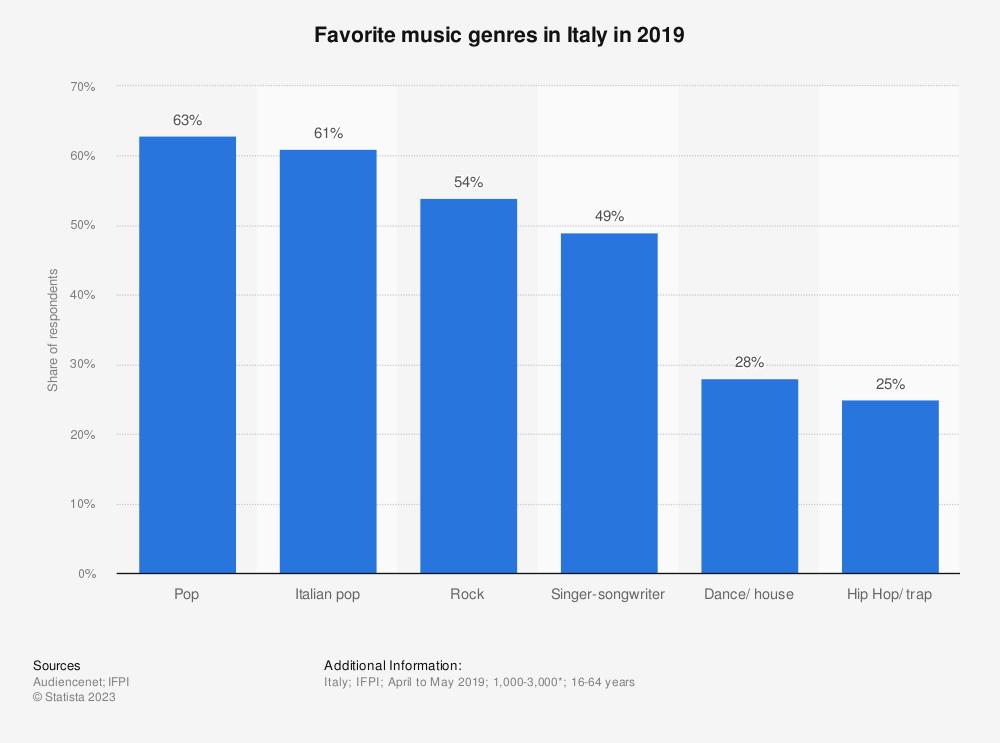Statistic: Favorite music genres in Italy in 2019   Statista