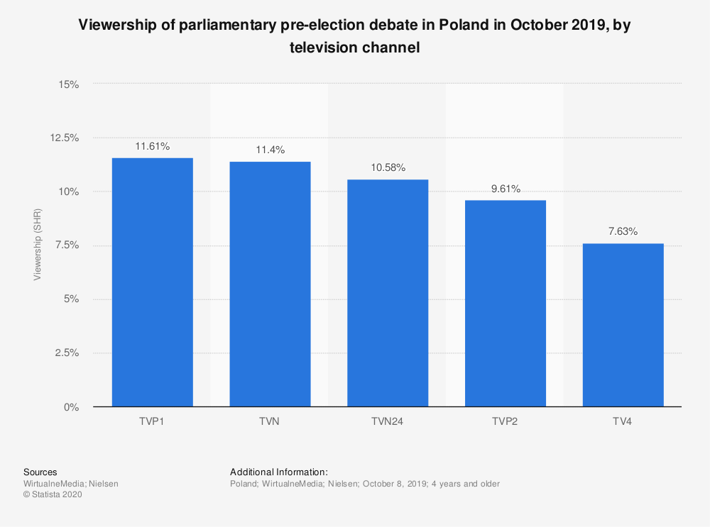 Statistic: Viewership of parliamentary pre-election debate in Poland in October 2019, by television channel | Statista