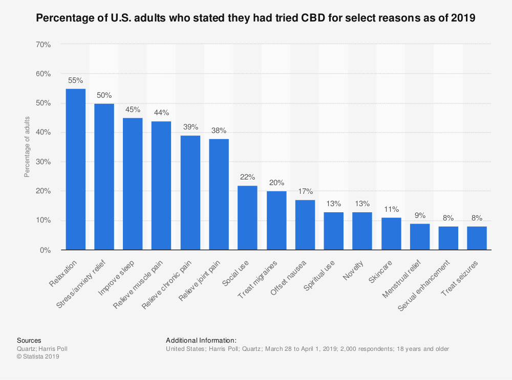 Statistic: Percentage of U.S. adults who stated they had tried CBD for select reasons as of 2019 | Statista