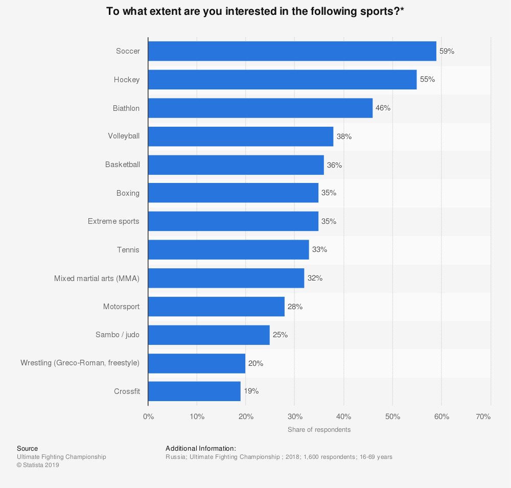 Statistic: To what extent are you interested in the following sports?* | Statista