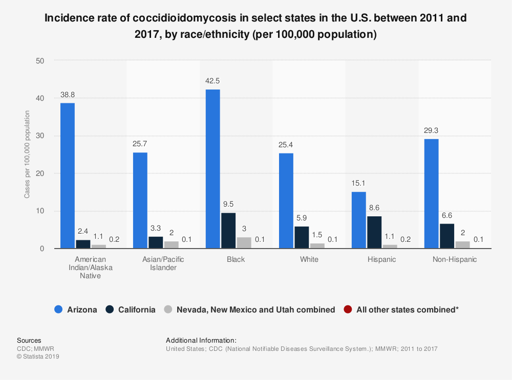 Statistic: Incidence rate of coccidioidomycosis in select states in the U.S. between 2011 and 2017, by race/ethnicity (per 100,000 population)   Statista