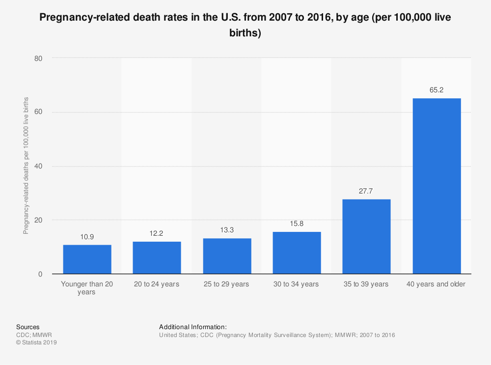 Statistic: Pregnancy-related death rates in the U.S. from 2007 to 2016, by age (per 100,000 live births)    Statista
