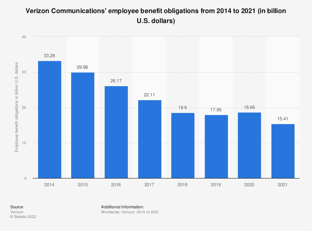 Statistic: Verizon Communications' employee benefit obligations from 2014 to 2020 (in billion U.S. dollars) | Statista