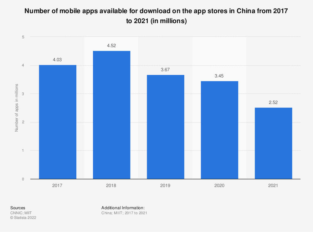 Statistic: Number of mobile apps available for download on the app stores in China from 2017 to 2019 (in millions) | Statista
