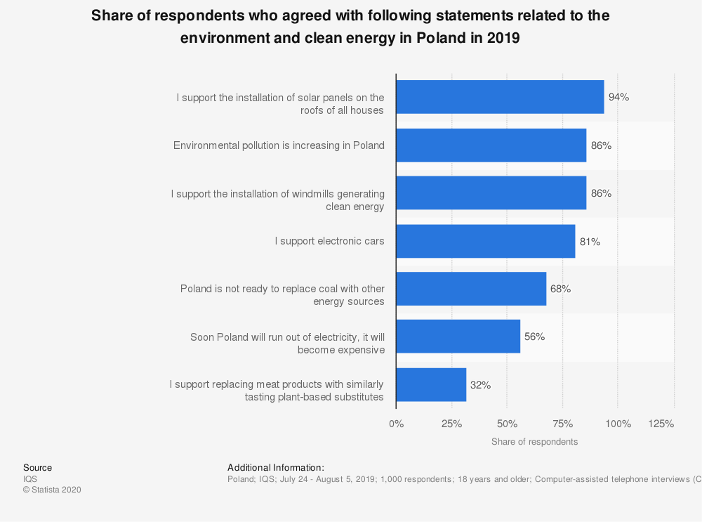 Statistic: Share of respondents who agreed with following statements related to the environment and clean energy in Poland in 2019 | Statista