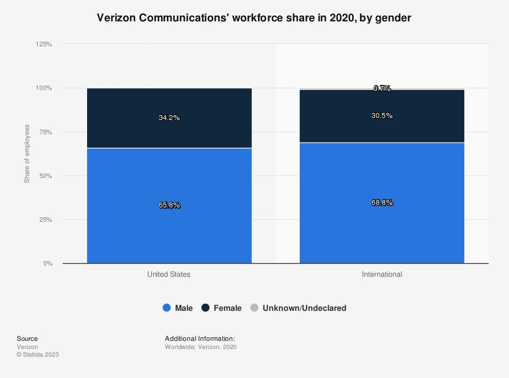 Statistic: Verizon Communications' workforce share in 2019, by gender | Statista