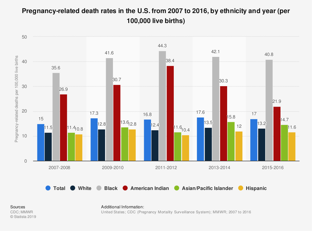 Statistic: Pregnancy-related death rates in the U.S. from 2007 to 2016, by ethnicity and year (per 100,000 live births)  | Statista