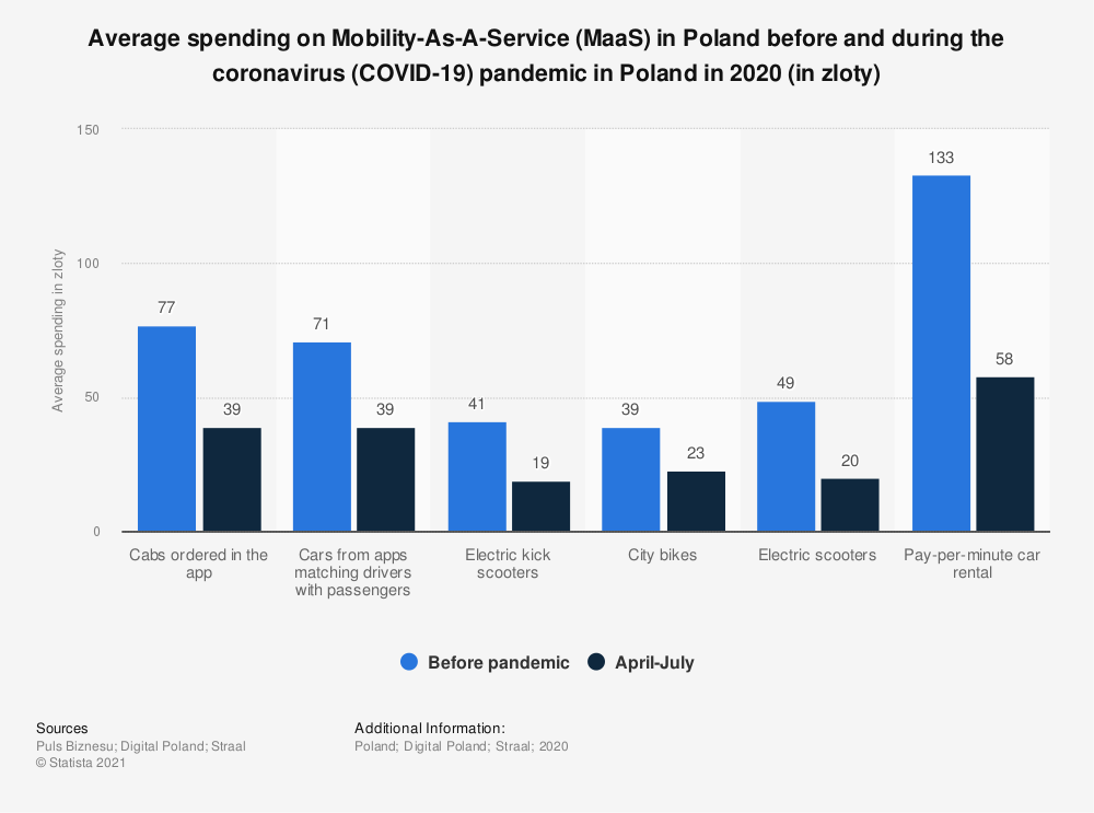 Statistic: Average spending on Mobility-As-A-Service (MaaS) in Poland before and during the coronavirus (COVID-19) pandemic in Poland in 2020 (in zloty) | Statista