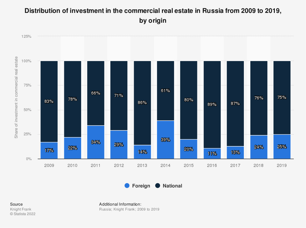 Statistic: Distribution of investment in the commercial real estate in Russia from 2009 to the 1st half of 2019, by origin | Statista