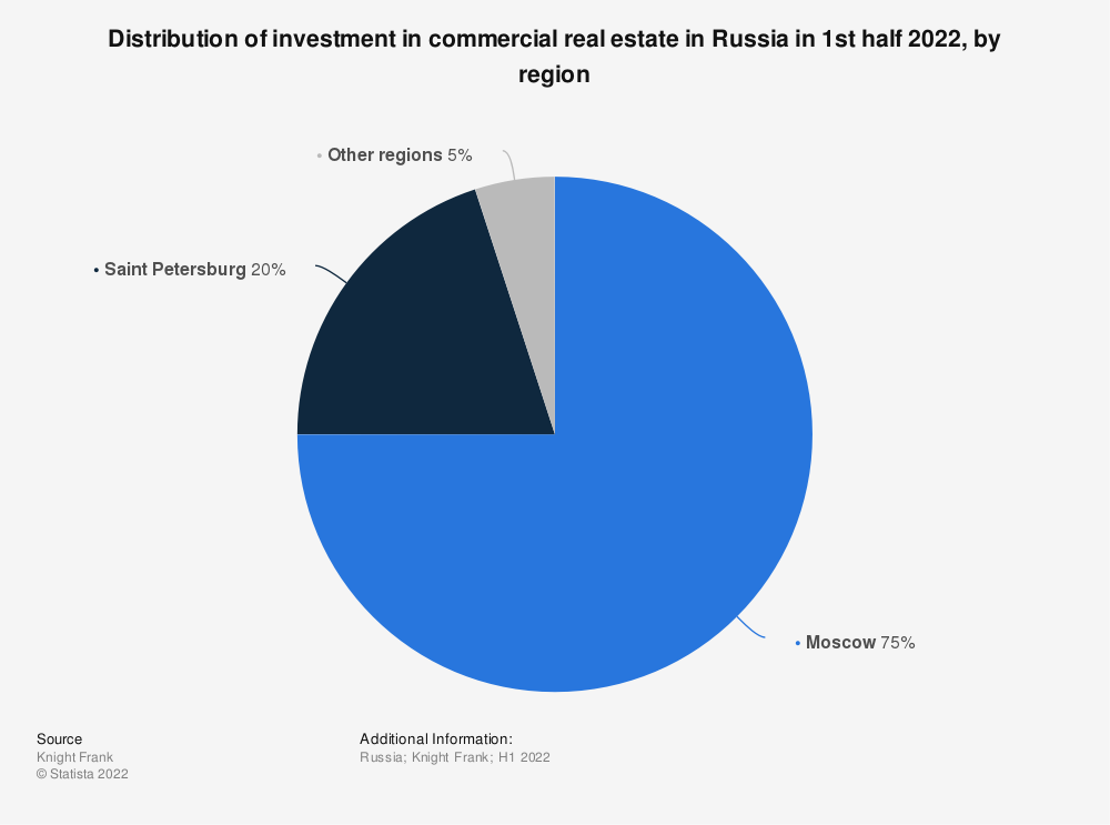Statistic: Distribution of investment in commercial real estate in Russia from the first nine months of 2019 to the first nine months of 2020, by region | Statista