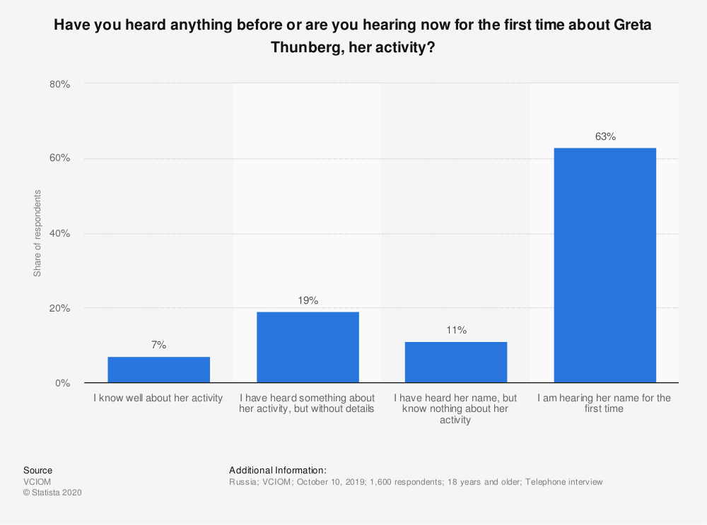 Statistic: Have you heard anything before or are you hearing now for the first time about Greta Thunberg, her activity? | Statista
