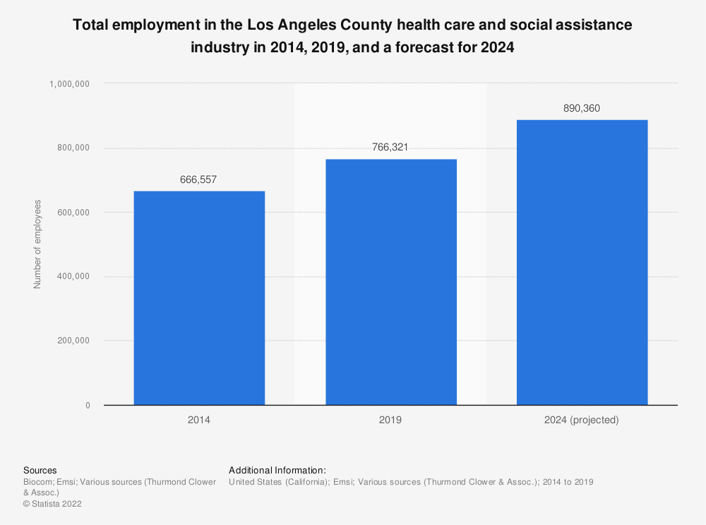 Statistic: Total employment in the Los Angeles County health care and social assistance industry in 2014, 2019, and a forecast for 2024 | Statista