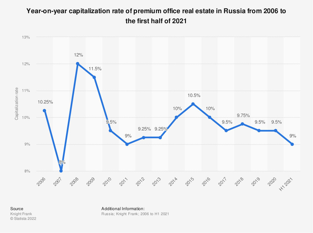 Statistic: Year-on-year capitalization rate of premium office real estate in Russia from 2006 to 2019  | Statista