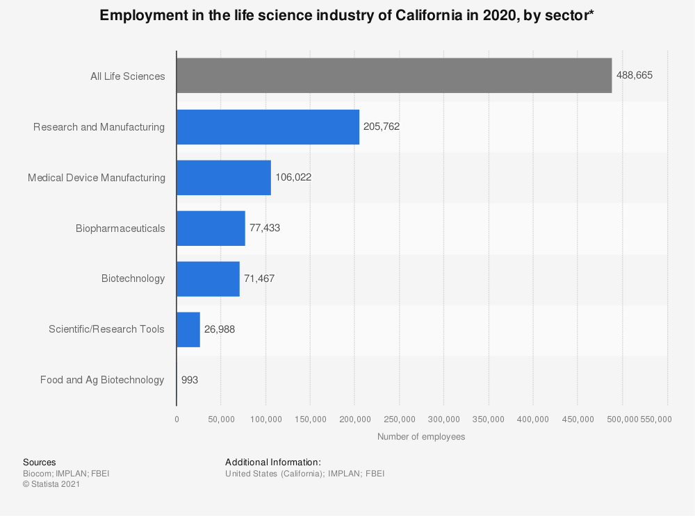 Statistic: Employment in the life science industry of California in 2019, by sector | Statista