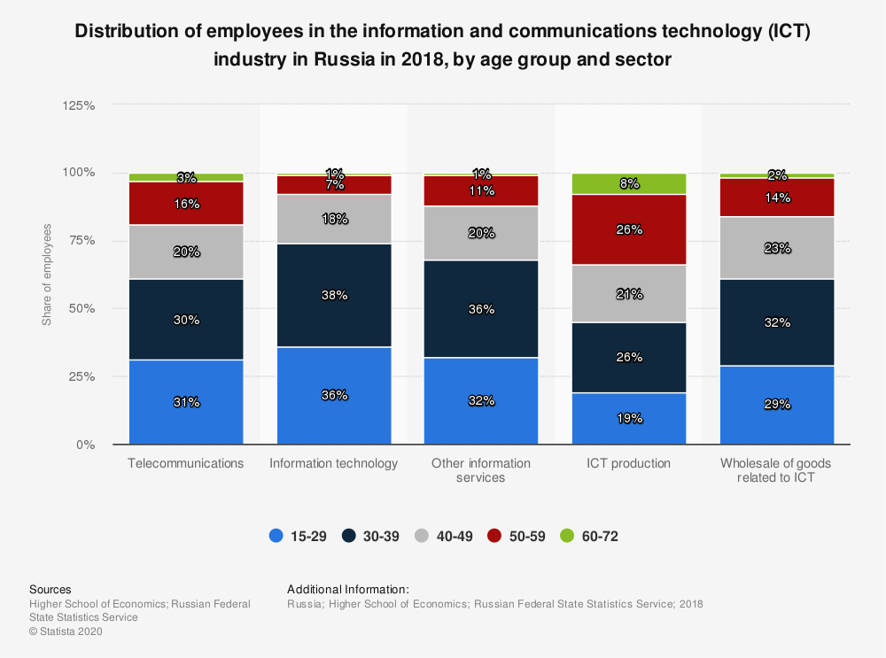 Statistic: Distribution of employees in the information and communications technology (ICT) industry in Russia in 2018, by age group and sector | Statista