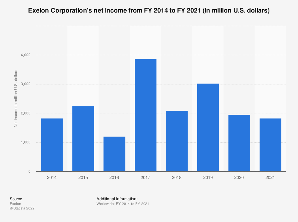 Statistic: Exelon Corporation's net income from FY 2014 to FY 2019 (in million U.S. dollars)* | Statista