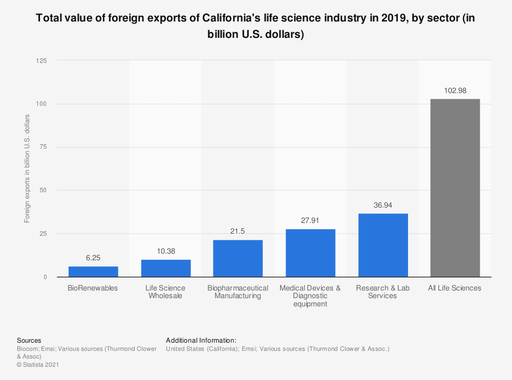 Statistic: Total value of foreign exports of California's life science industry in 2019, by sector (in billion U.S. dollars)   Statista