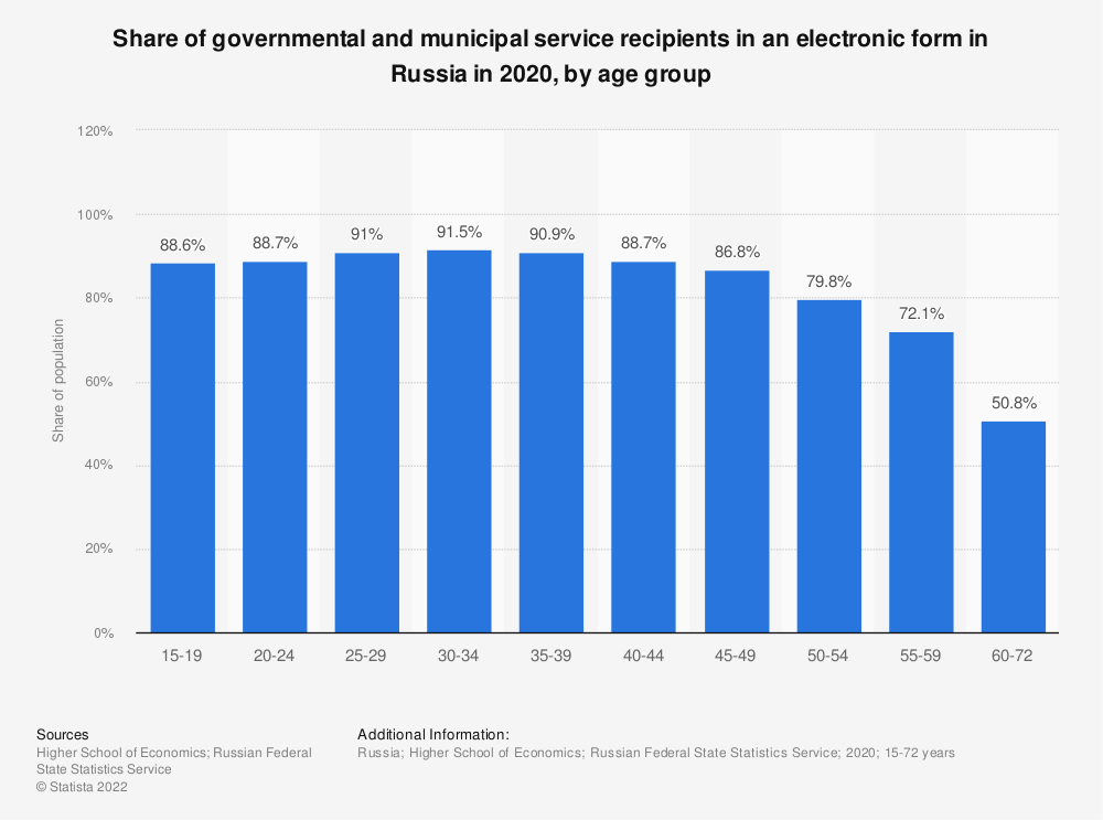 Statistic: Share of governmental and municipal service recipients in an electronic form in Russia in 2019, by age group*   Statista