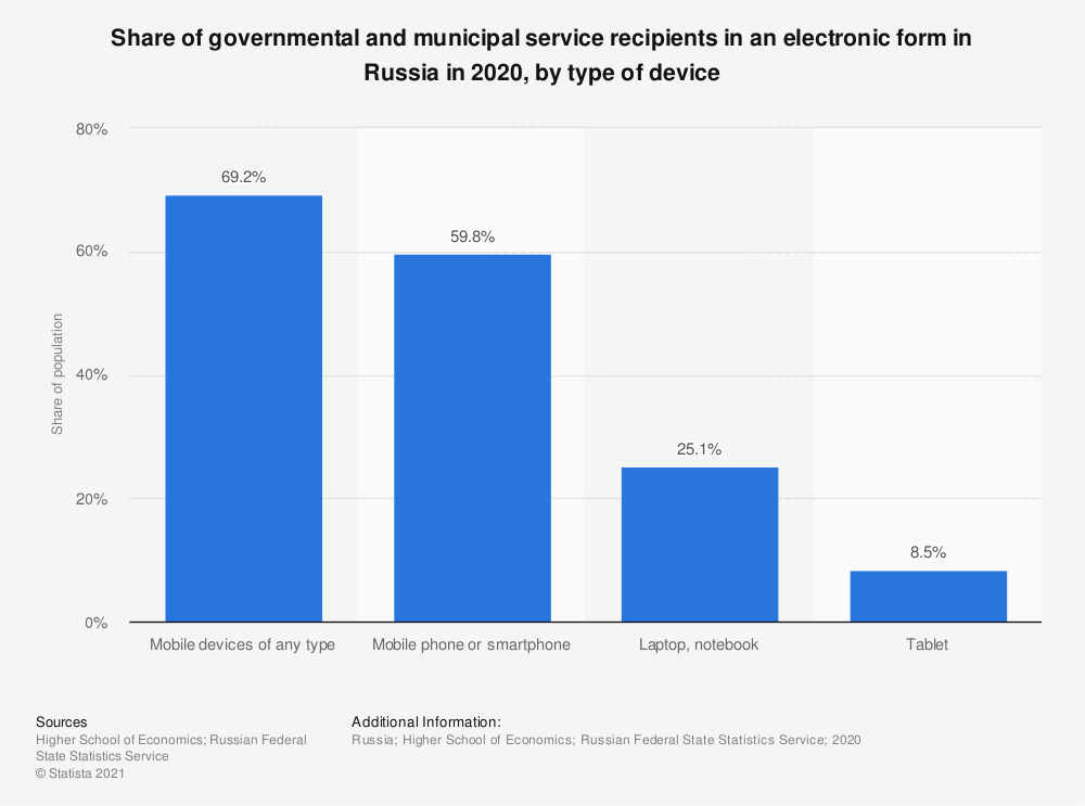 Statistic: Share of governmental and municipal service recipients in an electronic form in Russia in 2018*, by type of device | Statista