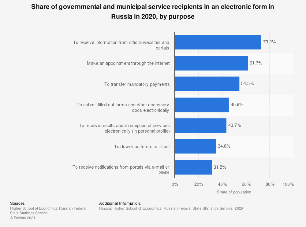 Statistic: Share of governmental and municipal service recipients in an electronic form in Russia in 2018*, by purpose | Statista