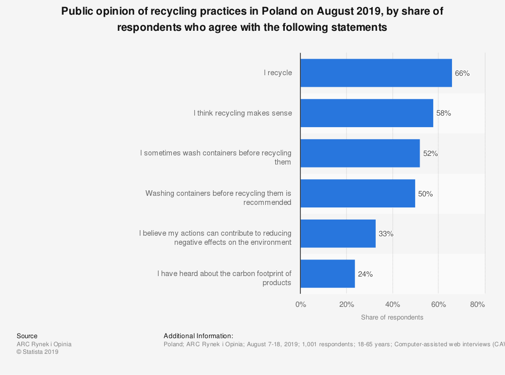 Statistic: Public opinion of recycling practices in Poland on August 2019, by share of respondents who agree with the following statements   Statista