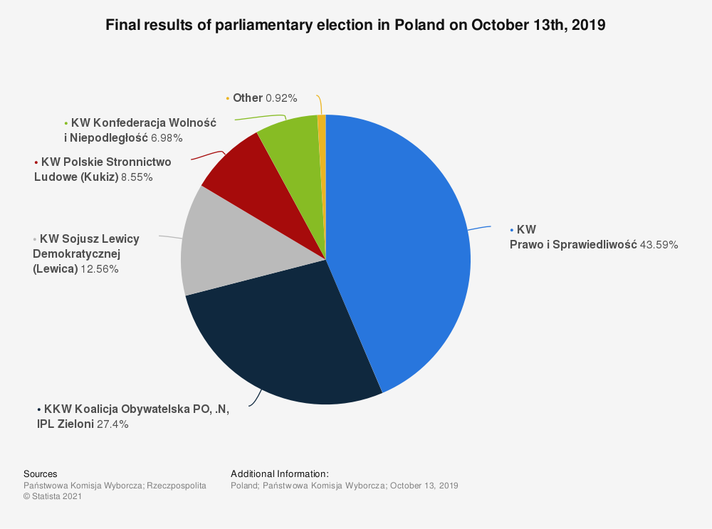 Statistic: Final results of parliamentary election in Poland on October 13th, 2019 | Statista