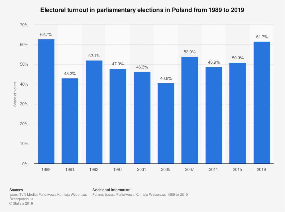 Statistic: Electoral turnout in parliamentary elections in Poland from 1989 to 2019 | Statista