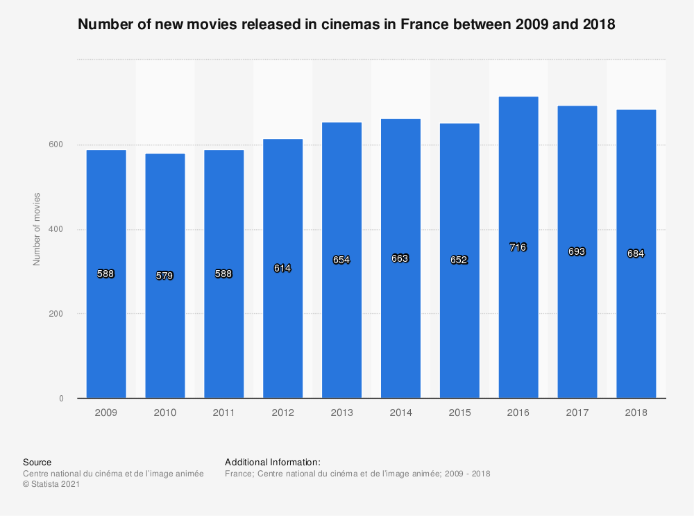 Statistic: Number of new movies released in cinemas in France between 2009 and 2018 | Statista