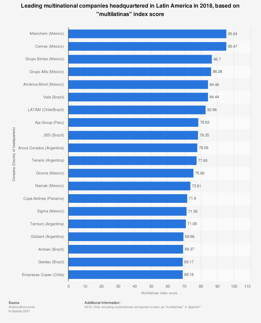 "Statistic: Leading multinational companies headquartered in Latin America in 2018, based on ""multilatinas"" index score | Statista"