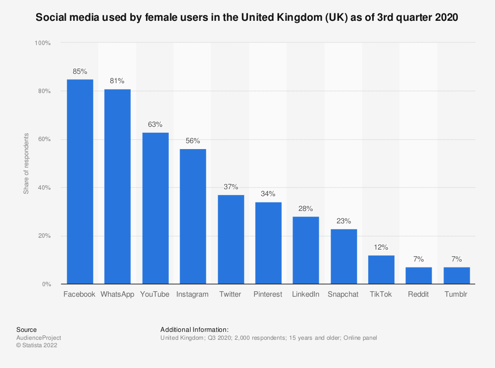 Statistic: Social media used by females in the United Kingdom (UK) as of 3rd quarter 2020 | Statista