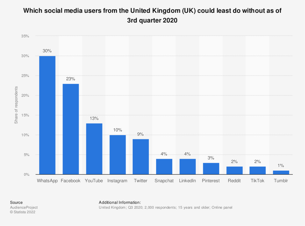 Statistic: Which social media could users in the United Kingdom (UK) least do without as of 3rd quarter 2020   Statista