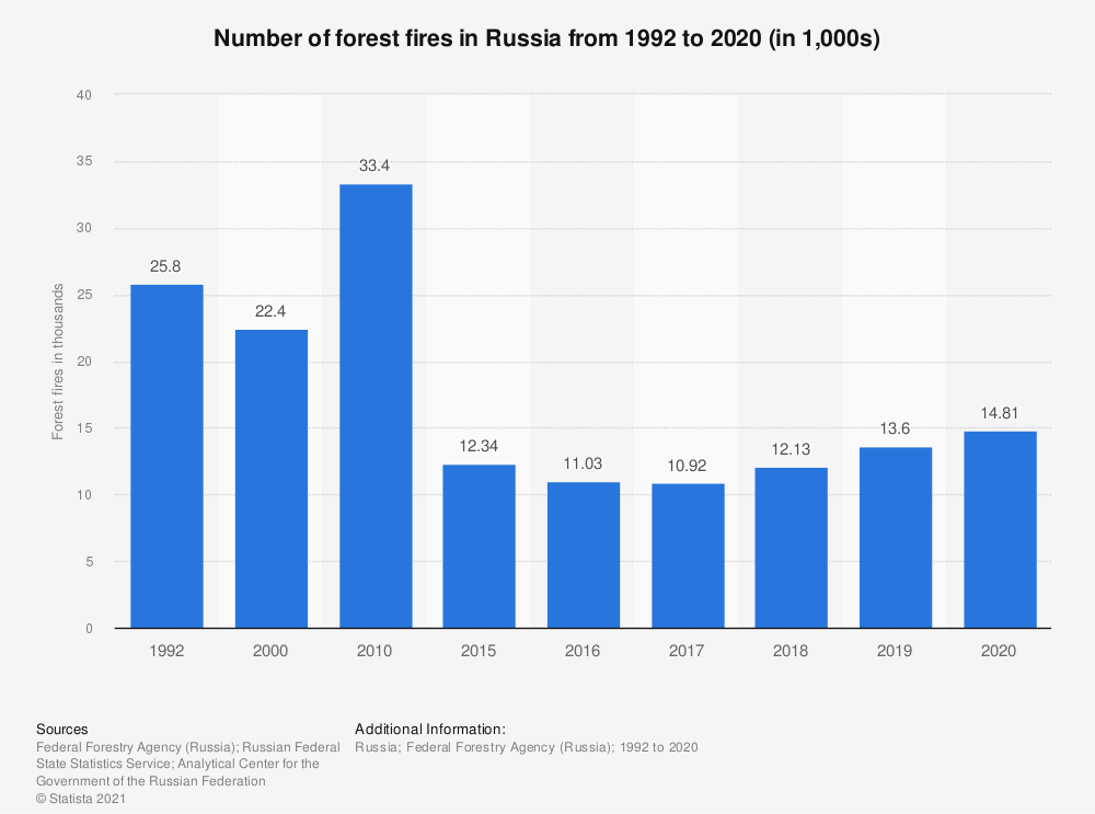 Statistic: Number of forest fires in Russia from 1992 to 2019 (in 1,000s) | Statista