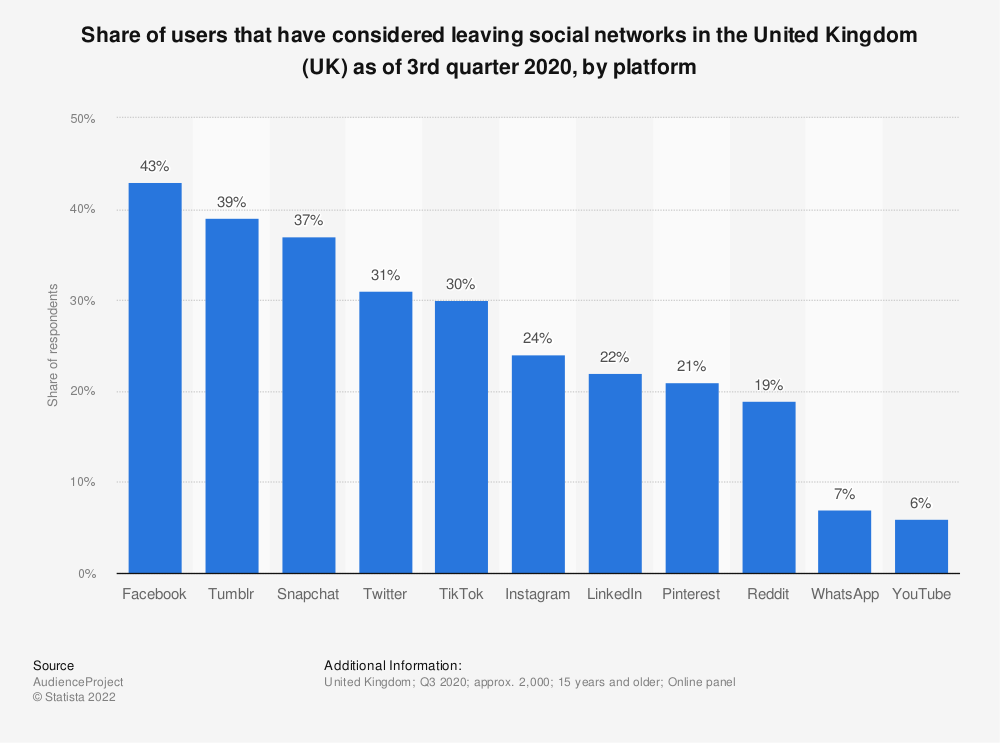 Statistic: Share of users that have considered leaving social networks in the United Kingdom (UK) as of 3rd quarter 2019, by platform   Statista