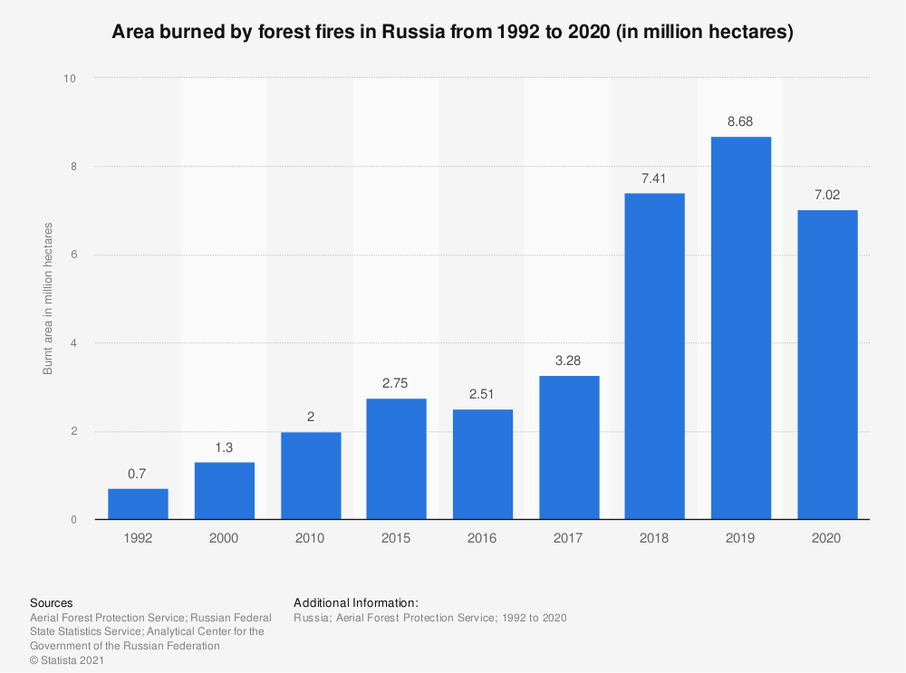 Statistic: Area burned by forest fires in Russia from 1992 to 2019 (in million hectares) | Statista