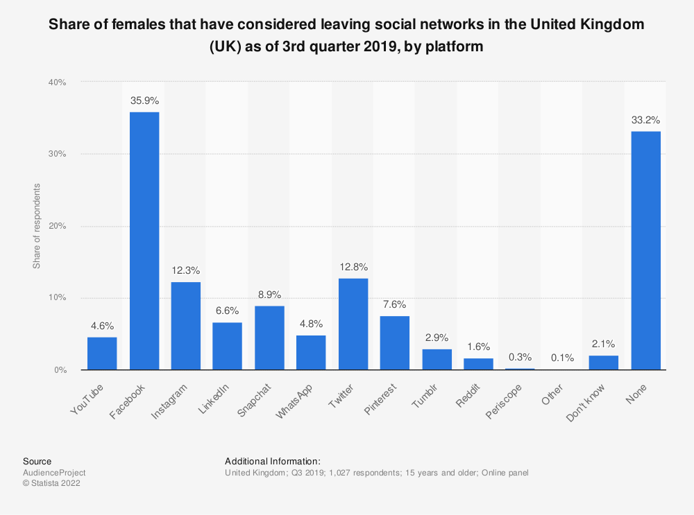 Statistic: Share of females that have considered leaving social networks in the United Kingdom (UK) as of 3rd quarter 2019, by platform | Statista