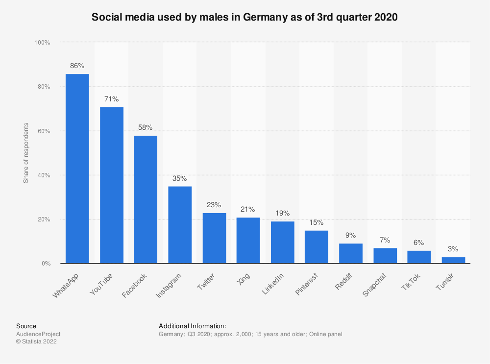 Statistic: Social media used by males in Germany as of 3rd quarter 2020 | Statista