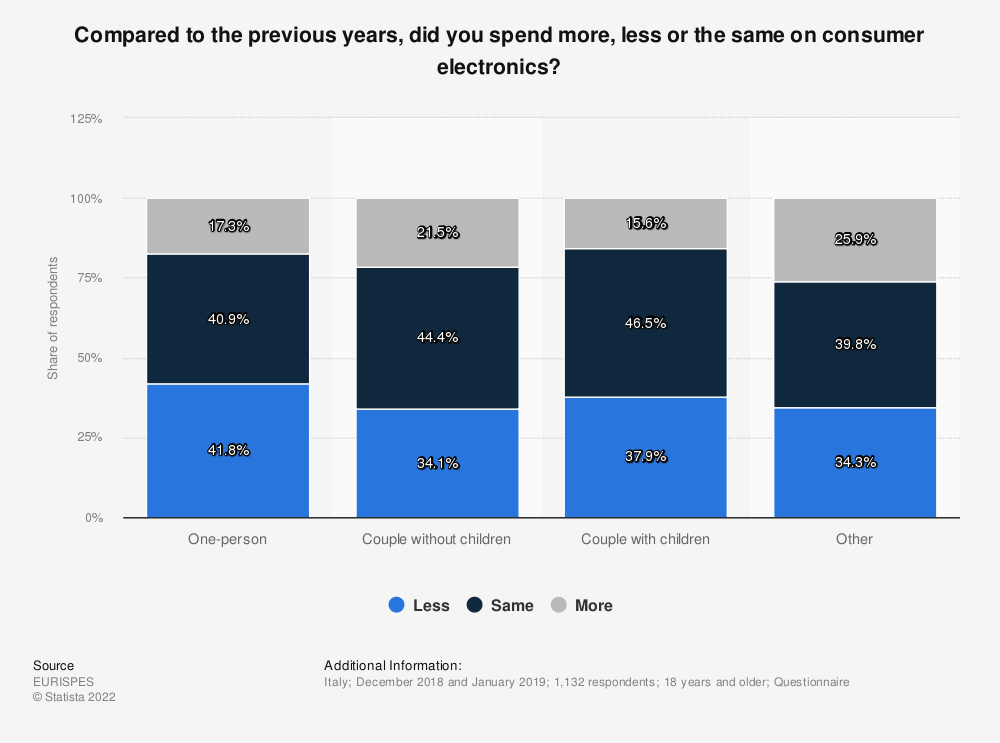 Statistic: Compared to the previous years, did you spend more, less or the same on consumer electronics? | Statista