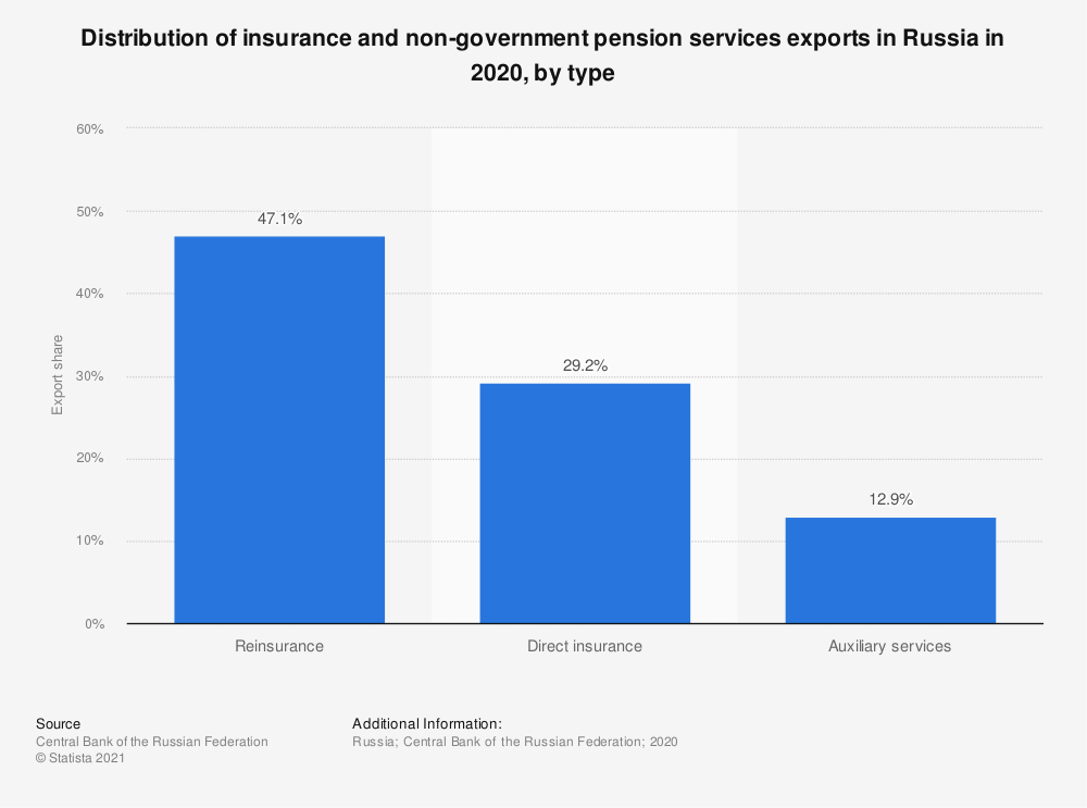 Statistic: Distribution of insurance and non-government pension services exports in Russia in 2019, by type | Statista